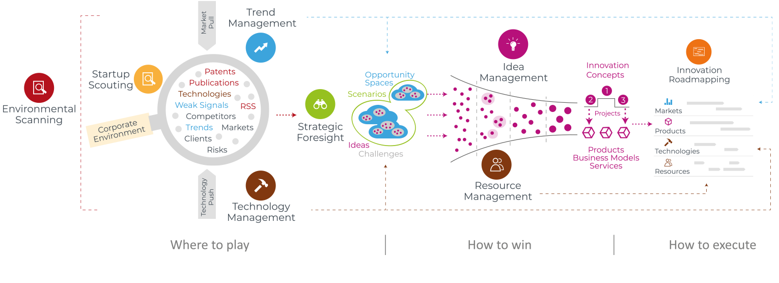 The Best Innovation Management Process