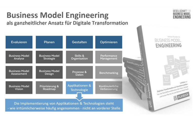 Business Model Engineering DE