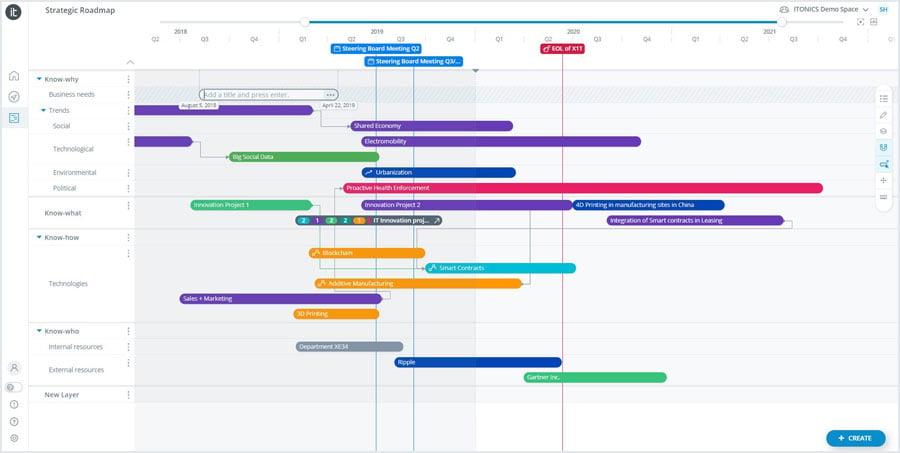 Strategische ITONICS Roadmap Anpassung
