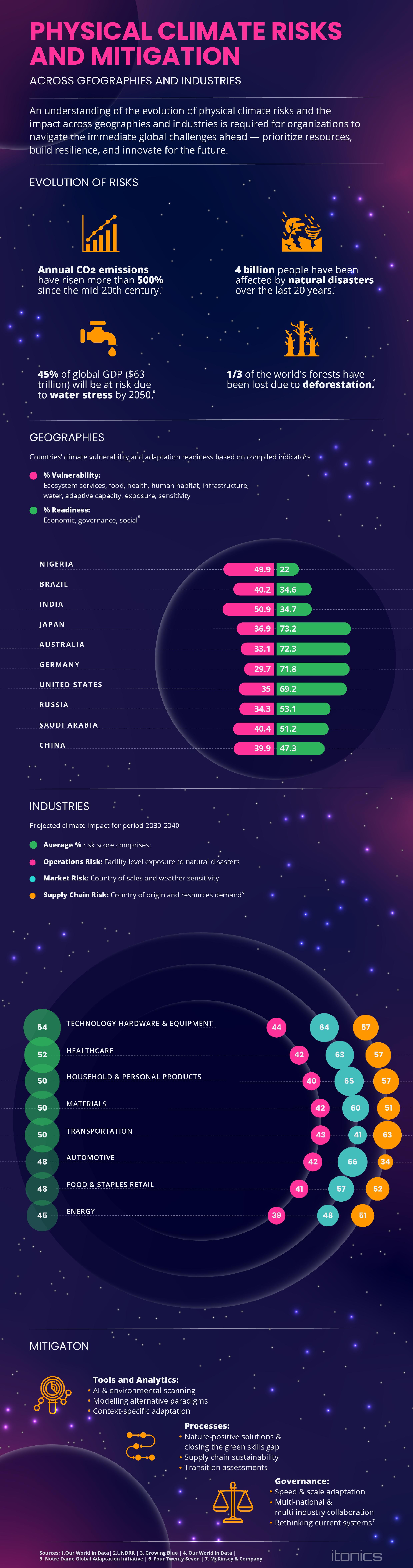 Infografik physische Klimarisiken und Strategien zur Eindämmung