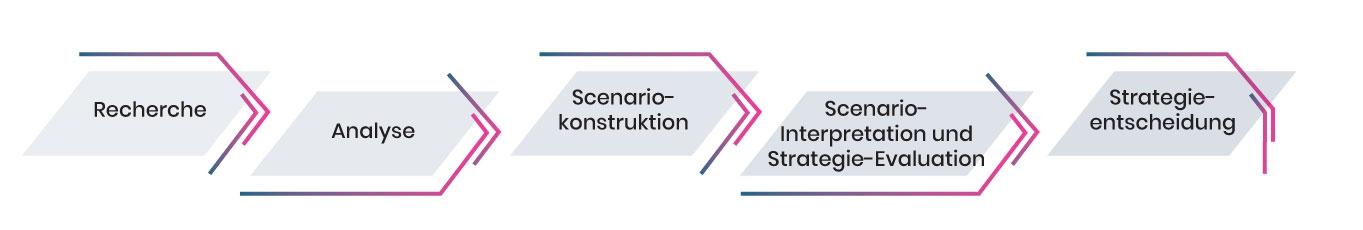Strategic Foresight Prozess Grafik