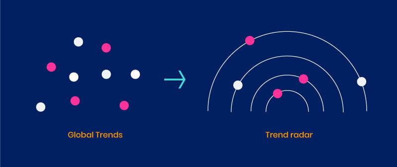 Gruppierung globaler Trends in einem Trendradar