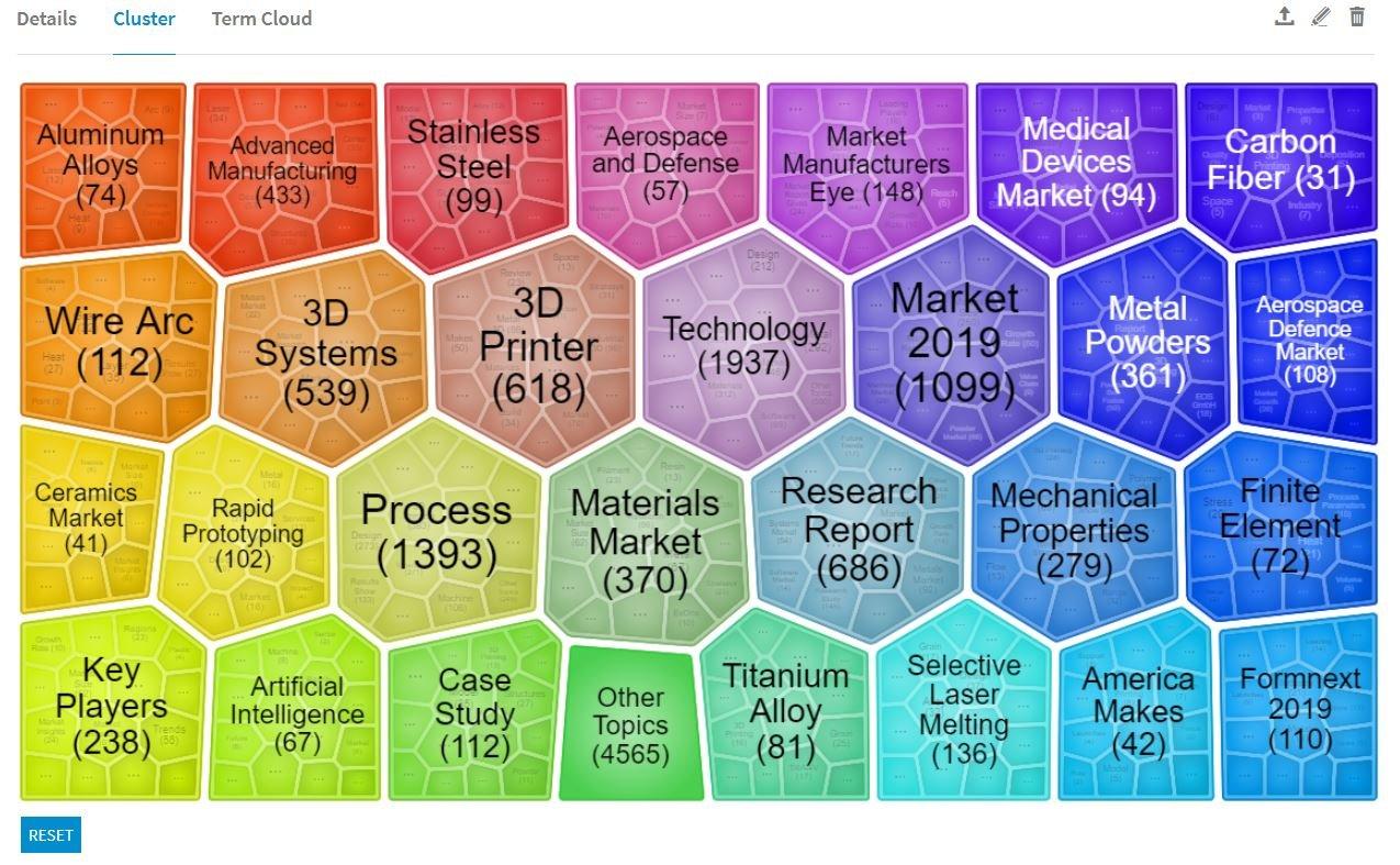 KI Daten-Clustering & Textcluster-Visualisierung