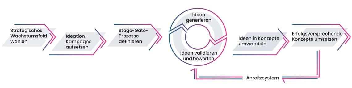 Ideation Ideenmanagement Prozess Grafik