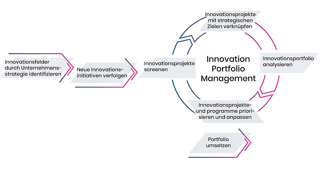 Innovationsportfoliomanagement Prozess Grafik