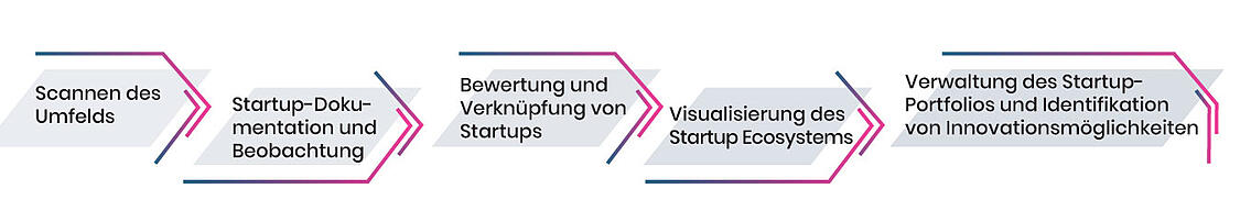 Startup Relationship Management & Startup Scouting Prozess