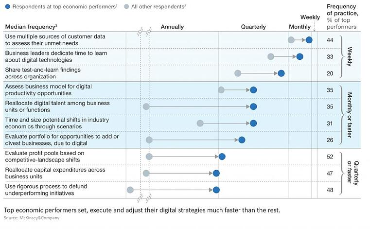 Digitale Innovationsstrategien - Überblick über die wichtigsten Erfolgsfaktoren