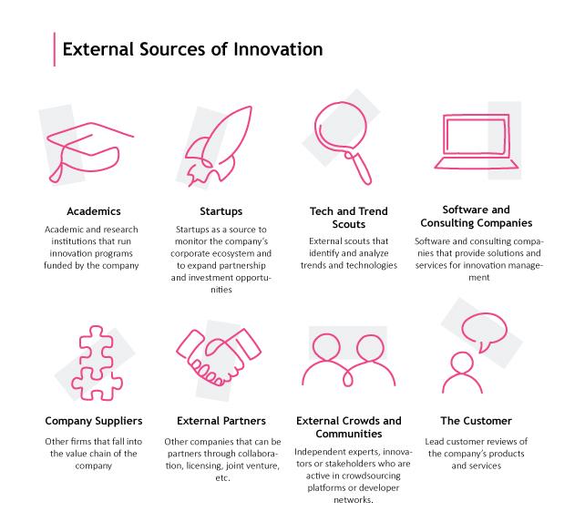 Digitale Innovationsstrategien - Externe Innovationsquellen