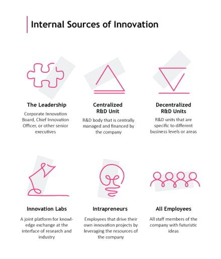 Digital-Innovation-Strategy-Internal-Sources-of-Innovation