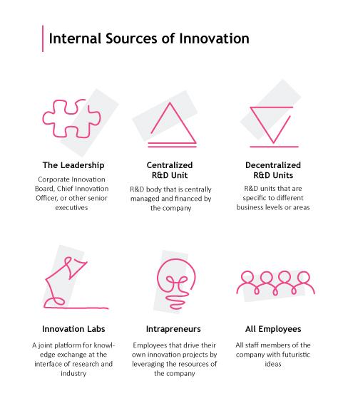 Digitale Innovationsstrategien - Interne Innovationsquellen