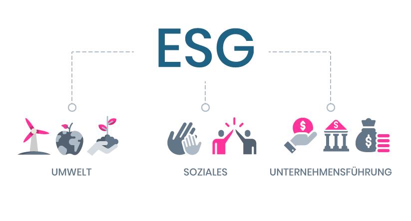 ESG-DE