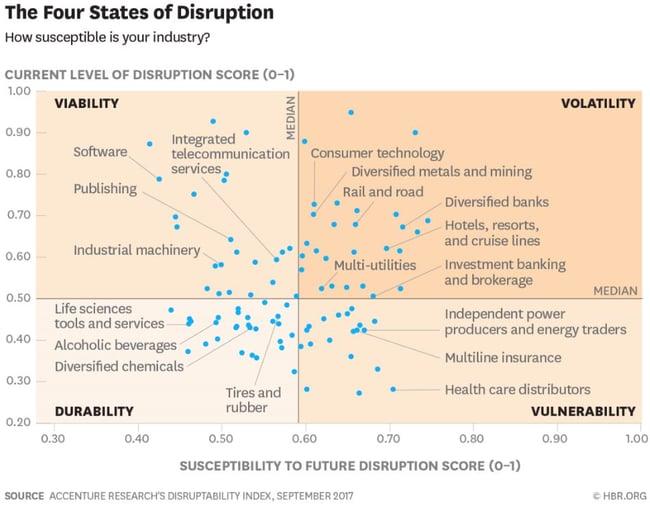 Die Four States of Disruption Matrix