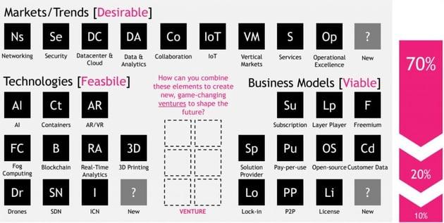Tabelle der strategischen Elemente basierend auf Ciscos Innovationsansatz