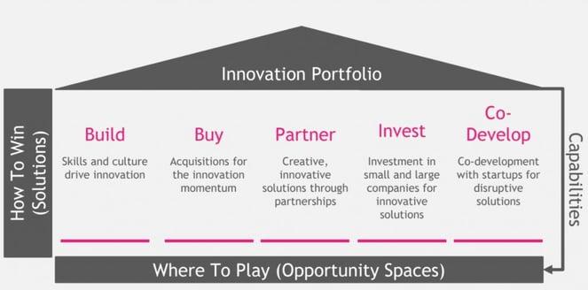 Wege zu neuen Innovationsmöglichkeiten