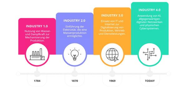 Industrielle-Revolutionen-DE