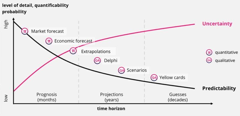 Quantitative und qualitative Ansätze für die Szenarienplanung