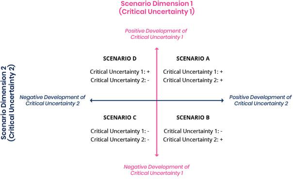 Szenario-Dimensionen