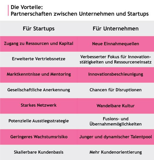 Startup-Relationship-Management-Partnerschaften