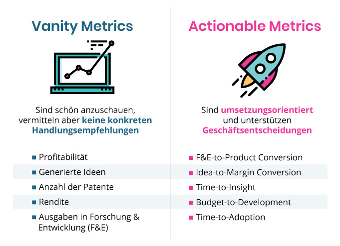 Innovation KPIs zur Steuerung von Innovationsaktivitäten - Vanity Metrics vs. Actionable Metrics