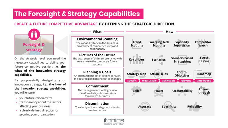 The-Foresignt-and-strategy-capabilities