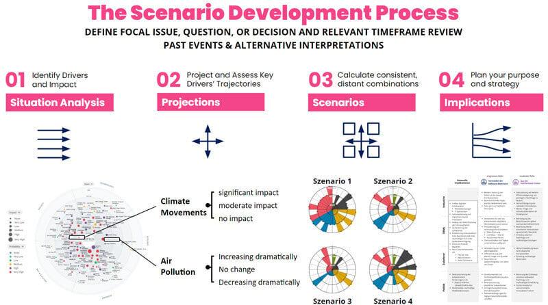 Die wichtigsten Schritte im Szenario-Planungsprozess