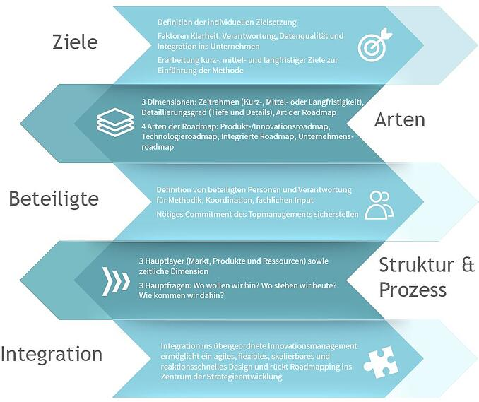WP-Roadmapping-Prozess-Infografik