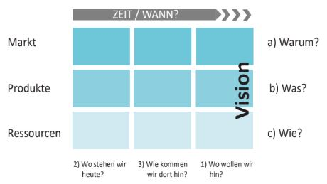 WP-Roadmapping-Wie