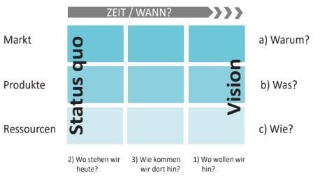 WP-Roadmapping-Wo-Sind-Wir