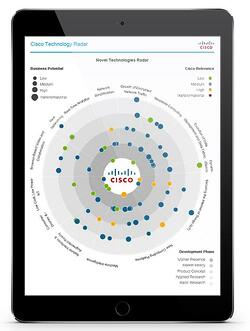 Cisco Technology Radar Software