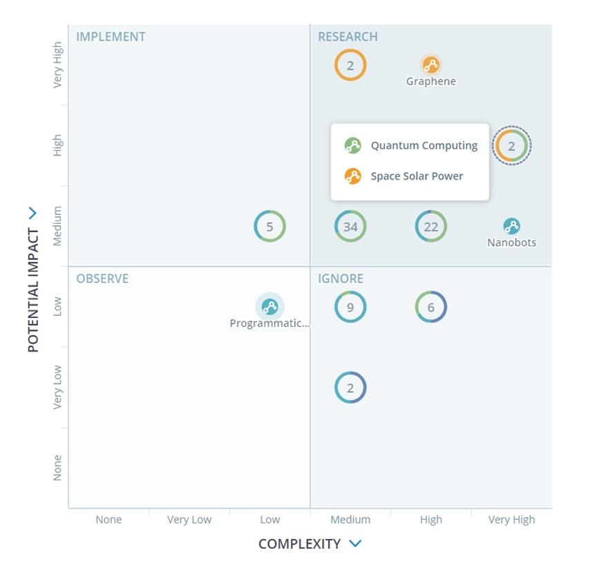Lear Technology Portfolio powered by ITONICS