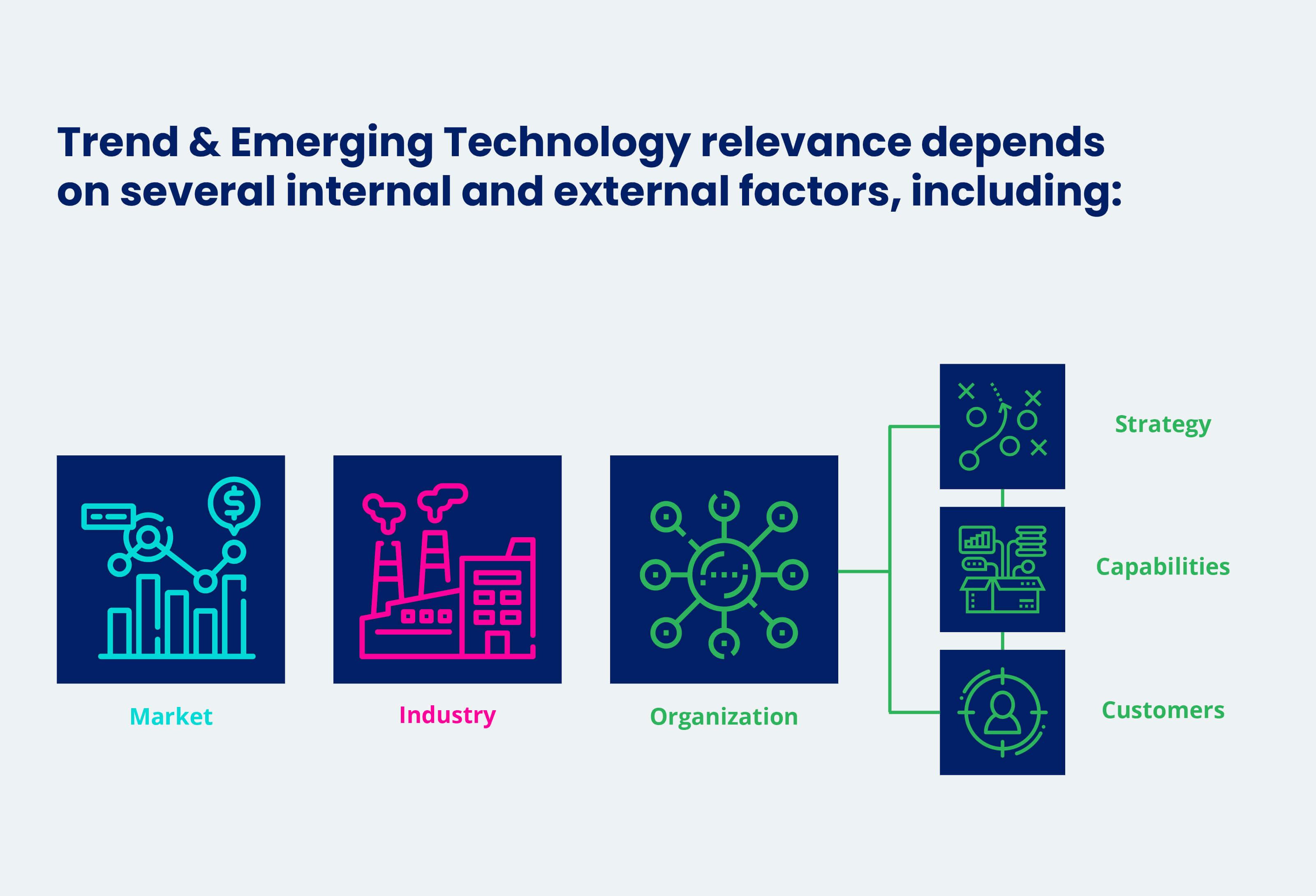 Faktoren für die Relevanz von Trends und Technologien