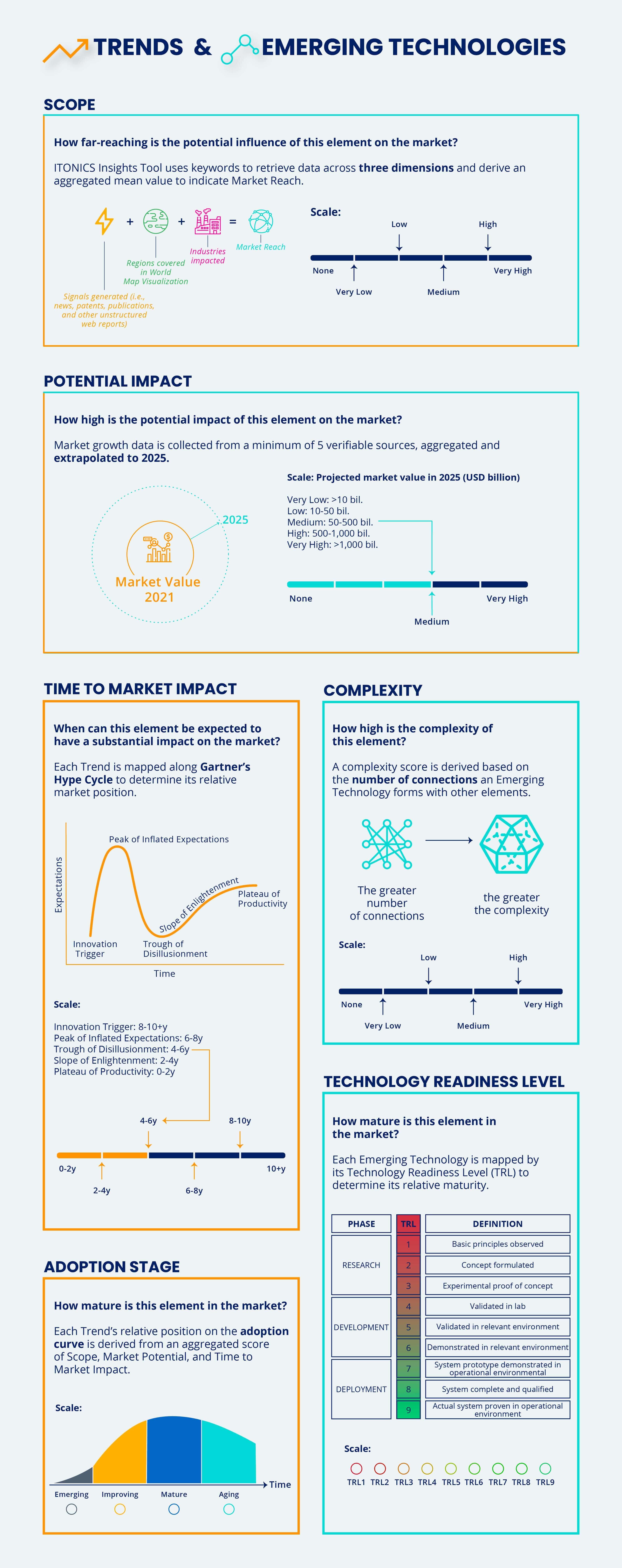 Kriterien zur Bewertung von Trends und Technologien