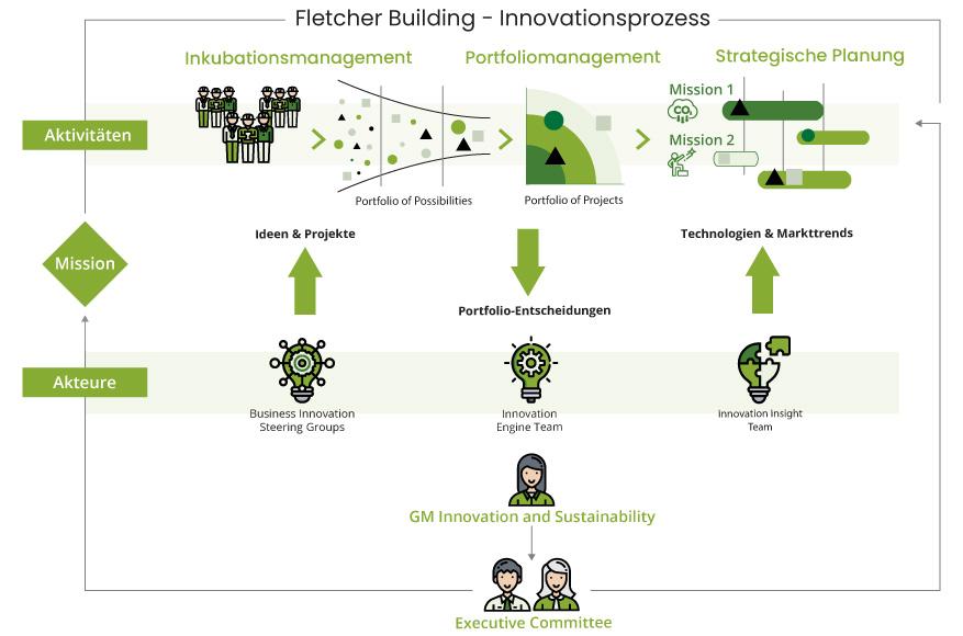 Innovation-Process-DE