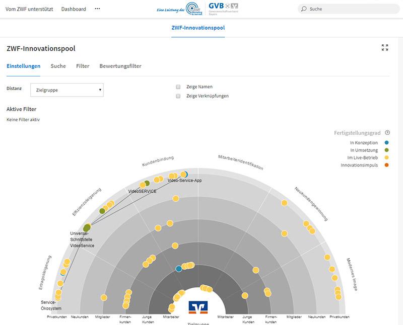 Innovationsradar bayerische Volksbanken Raiffeisenbanken