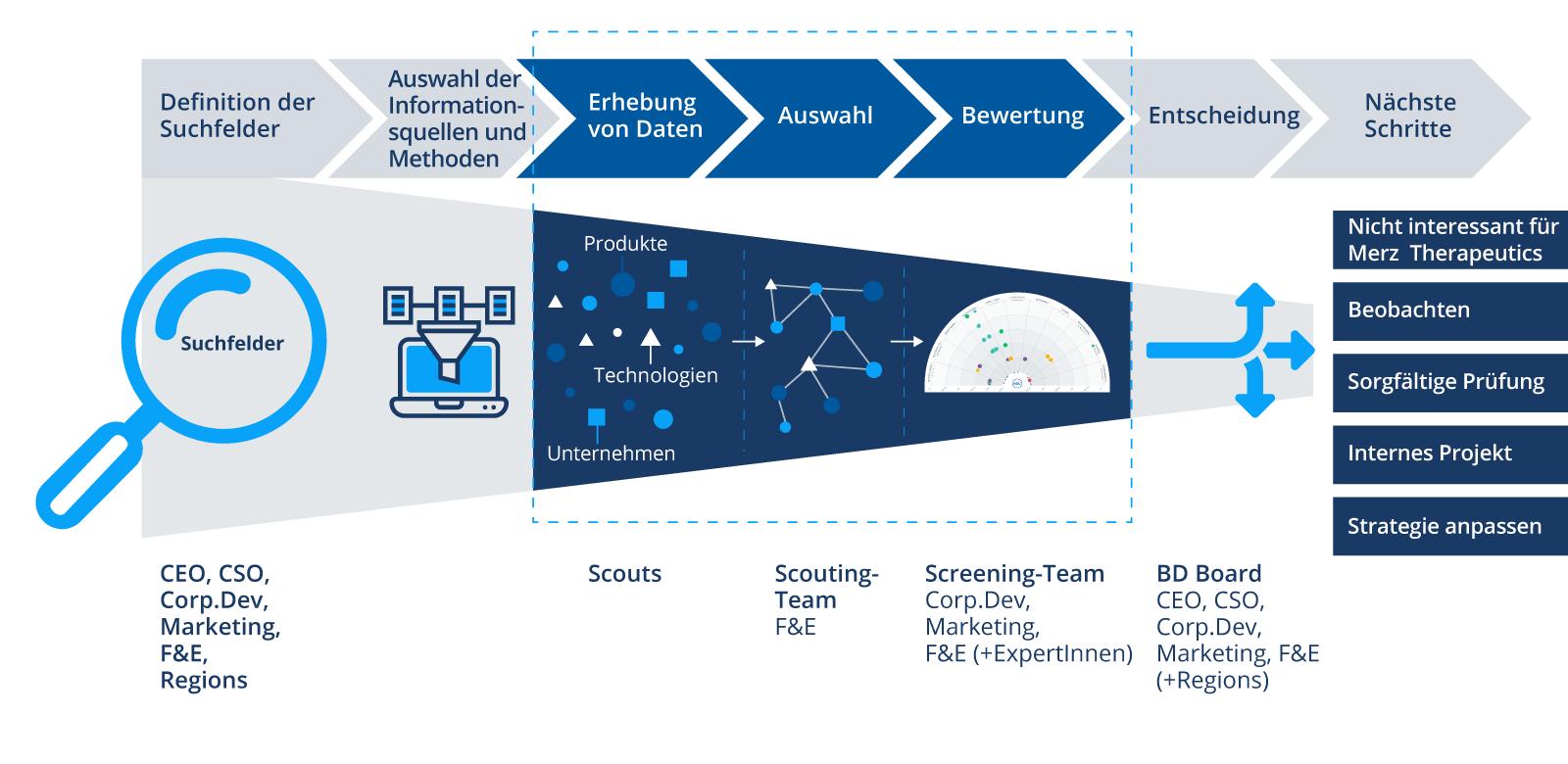 Tech-Scouting-Prozess-von-Merz-DE