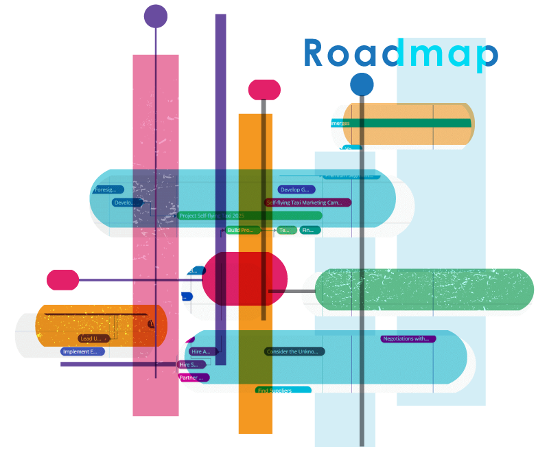 Roadmap Software von ITONICS